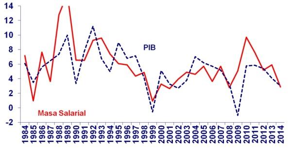 PIB y Masa Salarial en Chile: 1984-2013
