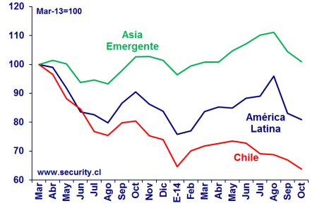 Chile vs Emergentes 2013-14