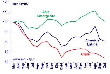 Chile vs Emergentes 2013-14