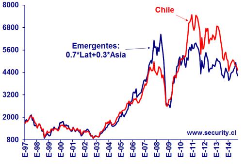 Chile vs Emergentes